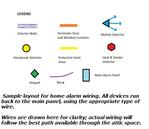 Home alarm wiring diagrams - Layout legend