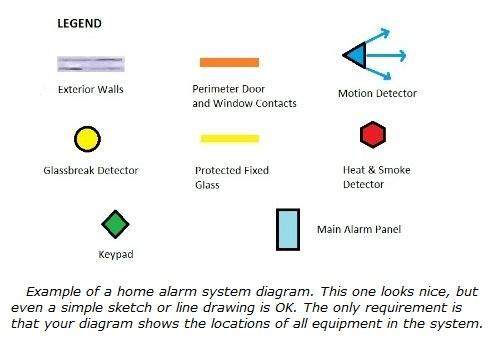 Home alarm system layout legend