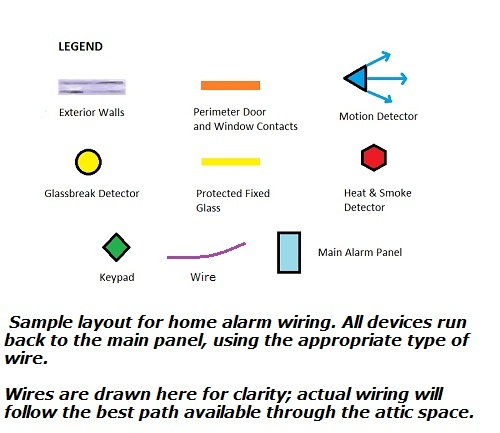 Home alarm wiring diagrams - Legend