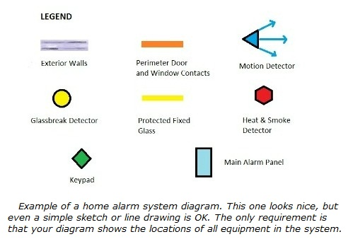 Home alarm system layout legend