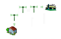 Home alarm system monitoring
