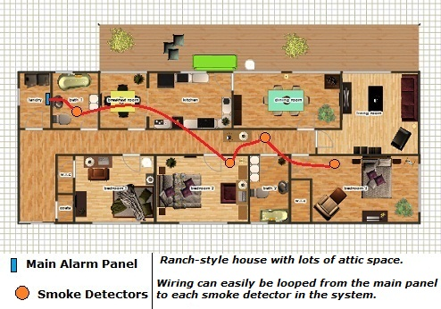 Ranch style house can use a single fire alarm zone