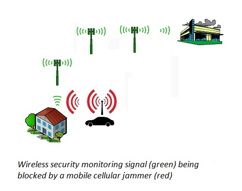 Wireless security monitoring blocked by a cellular jammer