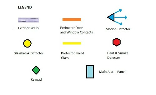 Home alarm system diagram legend