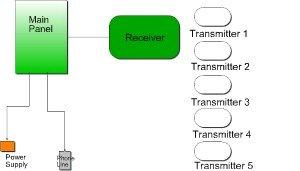 Wireless alarm system diagram