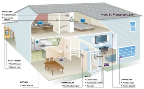 Compare home security systems