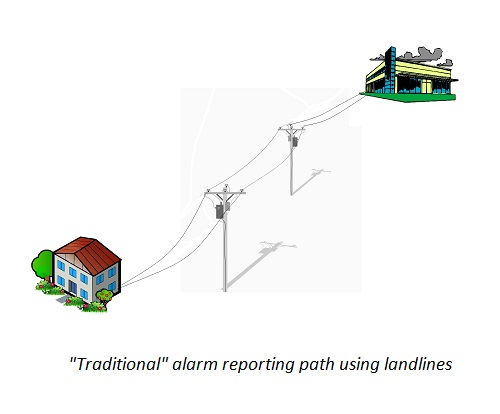 Landline based alarm reporting path