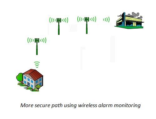 Wireless alarm monitoring path